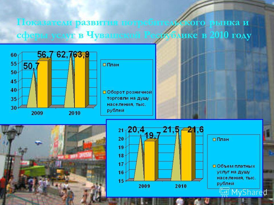 2 Показатели развития потребительского рынка и сферы услуг в Чувашской Республике в 2010 году