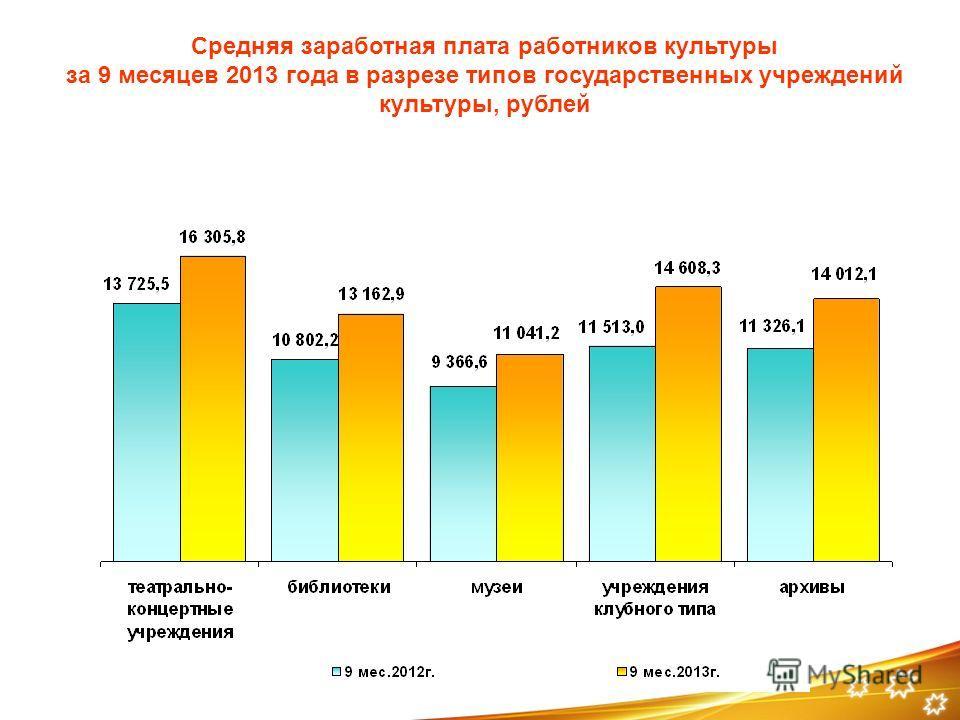 Средняя заработная плата работников культуры за 9 месяцев 2013 года в разрезе типов государственных учреждений культуры, рублей