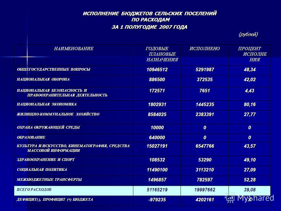 ИСПОЛНЕНИЕ БЮДЖЕТОВ СЕЛЬСКИХ ПОСЕЛЕНИЙ ПО РАСХОДАМ ЗА 1 ПОЛУГОДИЕ 2007 ГОДА (рублей) ИСПОЛНЕНИЕ БЮДЖЕТОВ СЕЛЬСКИХ ПОСЕЛЕНИЙ ПО РАСХОДАМ ЗА 1 ПОЛУГОДИЕ 2007 ГОДА (рублей) НАИМЕНОВАНИЕ ГОДОВЫЕ ПЛАНОВЫЕ НАЗНАЧЕНИЯ ИСПОЛНЕНО ПРОЦЕНТ ИСПОЛНЕ НИЯ ОБЩЕГОСУД