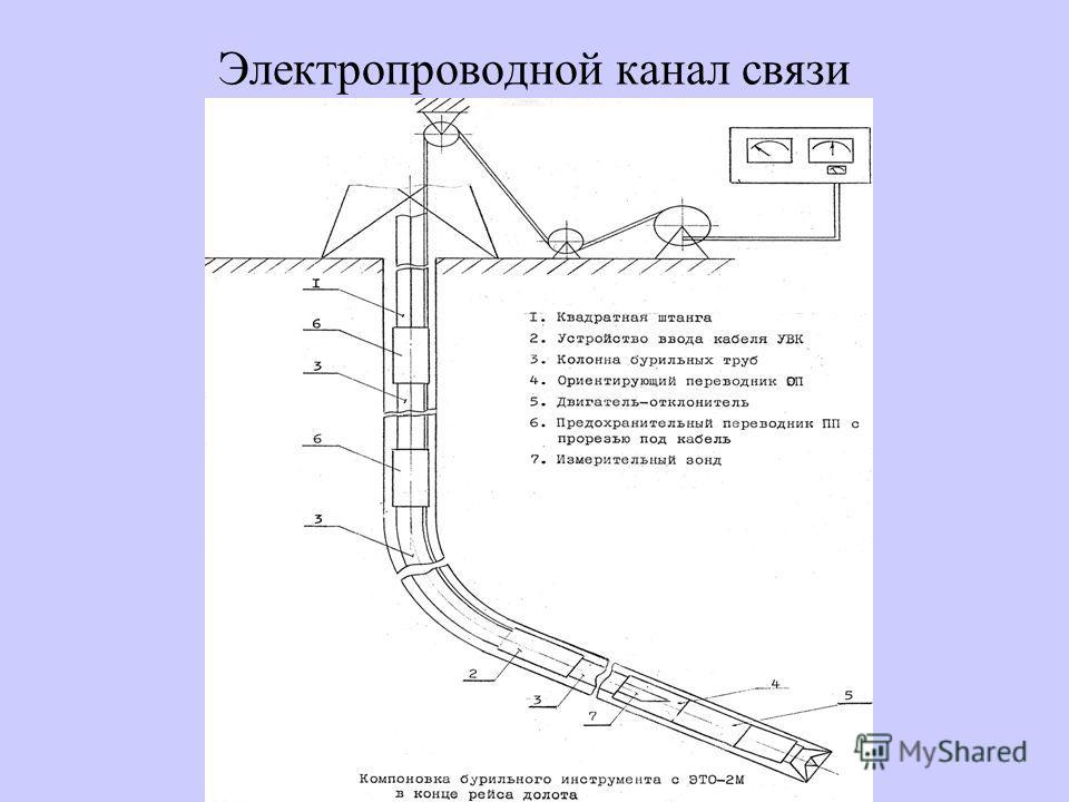 Электропроводной канал связи