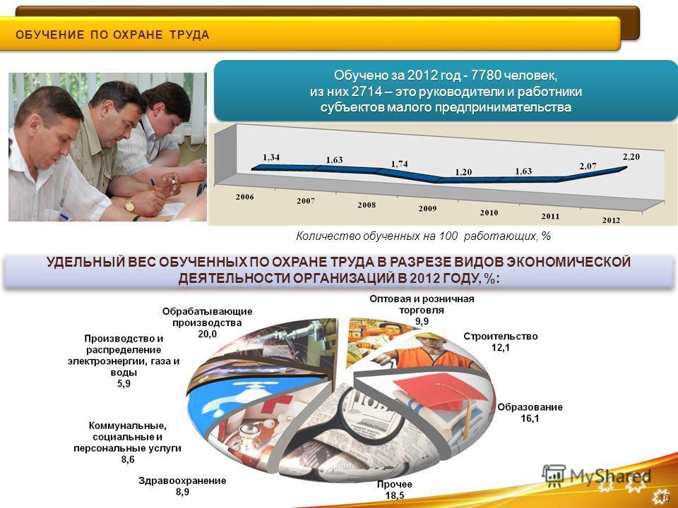 Обучено за 2012 год - 7780 человек, из них 2714 – это руководители и работники субъектов малого предпринимательства УДЕЛЬНЫЙ ВЕС ОБУЧЕННЫХ ПО ОХРАНЕ ТРУДА В РАЗРЕЗЕ ВИДОВ ЭКОНОМИЧЕСКОЙ ДЕЯТЕЛЬНОСТИ ОРГАНИЗАЦИЙ В 2012 ГОДУ, %: Количество обученных на