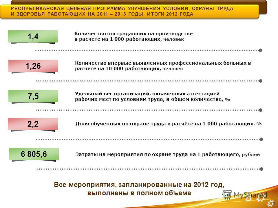 Количество пострадавших на производстве в расчете на 1 000 работающих, человек РЕСПУБЛИКАНСКАЯ ЦЕЛЕВАЯ ПРОГРАММА УЛУЧШЕНИЯ УСЛОВИЙ, ОХРАНЫ ТРУДА И ЗДОРОВЬЯ РАБОТАЮЩИХ НА 2011 – 2013 ГОДЫ. ИТОГИ 2012 ГОДА 1,4 Количество впервые выявленных профессионал