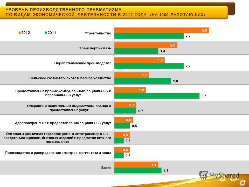 УРОВЕНЬ ПРОИЗВОДСТВЕННОГО ТРАВМАТИЗМА ПО ВИДАМ ЭКОНОМИЧЕСКОЙ ДЕЯТЕЛЬНОСТИ В 2012 ГОДУ (НА 1000 РАБОТАЮЩИХ) 4