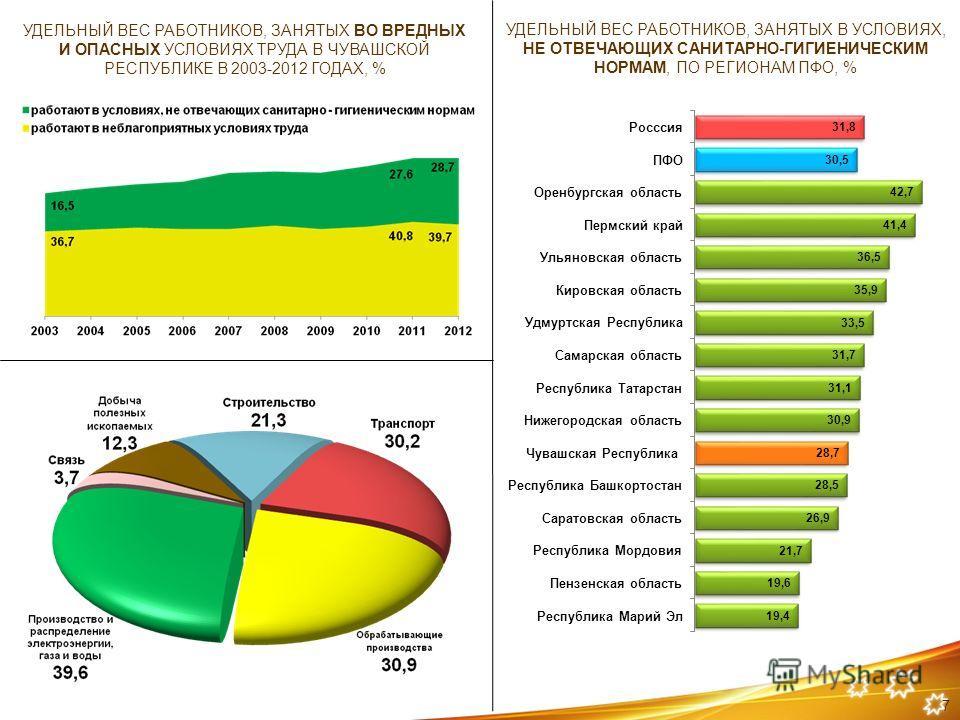 УДЕЛЬНЫЙ ВЕС РАБОТНИКОВ, ЗАНЯТЫХ ВО ВРЕДНЫХ И ОПАСНЫХ УСЛОВИЯХ ТРУДА В ЧУВАШСКОЙ РЕСПУБЛИКЕ В 2003-2012 ГОДАХ, % УДЕЛЬНЫЙ ВЕС РАБОТНИКОВ, ЗАНЯТЫХ В УСЛОВИЯХ, НЕ ОТВЕЧАЮЩИХ САНИТАРНО-ГИГИЕНИЧЕСКИМ НОРМАМ, ПО РЕГИОНАМ ПФО, % 7