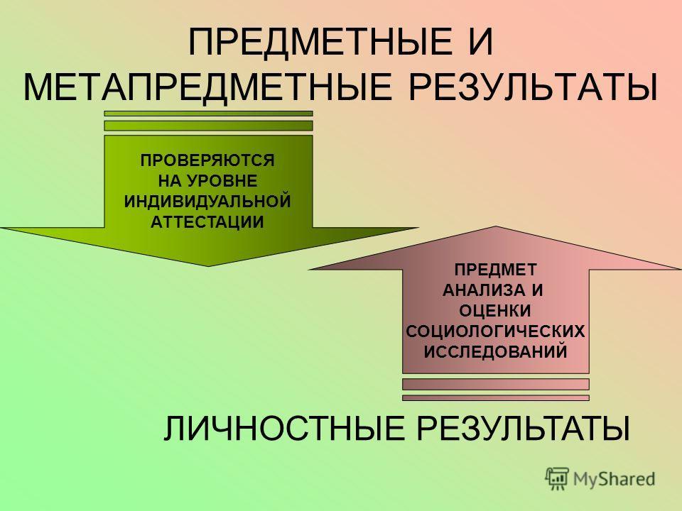 ПРЕДМЕТНЫЕ И МЕТАПРЕДМЕТНЫЕ РЕЗУЛЬТАТЫ ПРОВЕРЯЮТСЯ НА УРОВНЕ ИНДИВИДУАЛЬНОЙ АТТЕСТАЦИИ ЛИЧНОСТНЫЕ РЕЗУЛЬТАТЫ ПРЕДМЕТ АНАЛИЗА И ОЦЕНКИ СОЦИОЛОГИЧЕСКИХ ИССЛЕДОВАНИЙ