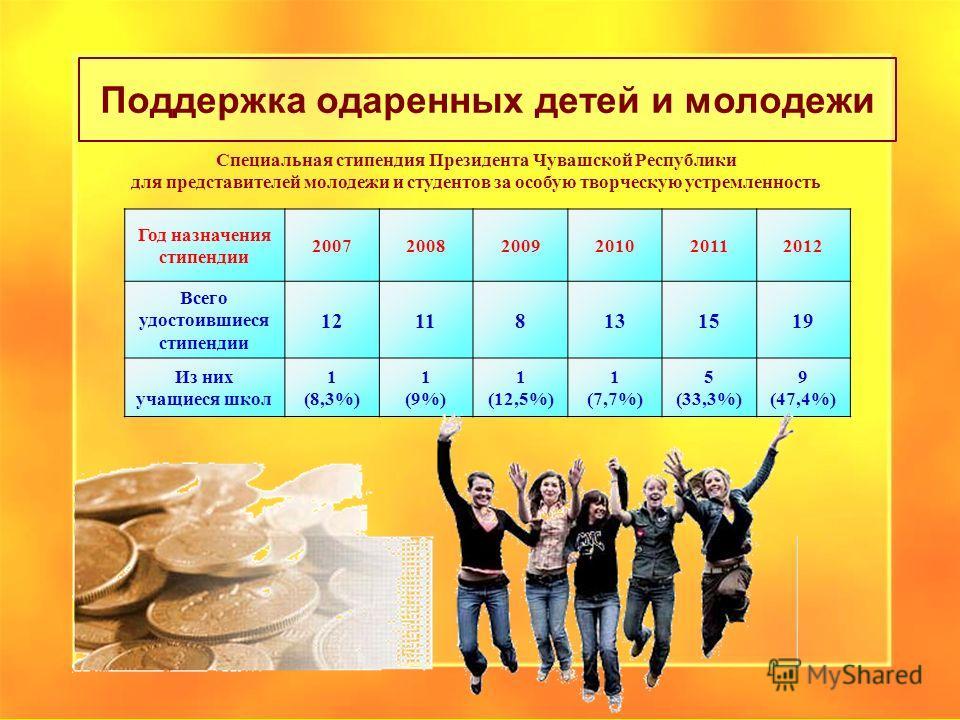 Поддержка одаренных детей и молодежи Год назначения стипендии 200720082009201020112012 Всего удостоившиеся стипендии 12118131519 Из них учащиеся школ 1 (8,3%) 1 (9%) 1 (12,5%) 1 (7,7%) 5 (33,3%) 9 (47,4%) Специальная стипендия Президента Чувашской Ре