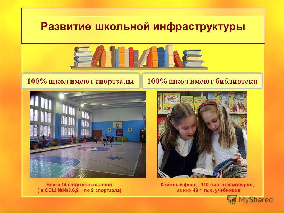 Развитие школьной инфраструктуры 100% школ имеют библиотеки Книжный фонд - 119 тыс. экземпляров, из них 49,1 тыс. учебников 100% школ имеют спортзалы Всего 14 спортивных залов ( в СОШ 3,6,9 – по 2 спортзала)