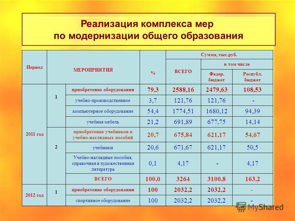 Период МЕРОПРИЯТИЯ % Сумма, тыс.руб. ВСЕГО в том числе Федер. бюджет Республ. бюджет 2011 год 1 приобретение оборудования 79,32588,162479,63108,53 учебно-производственное 3,7121,76 - компьютерное оборудование 54,41774,511680,1294,39 учебная мебель 21