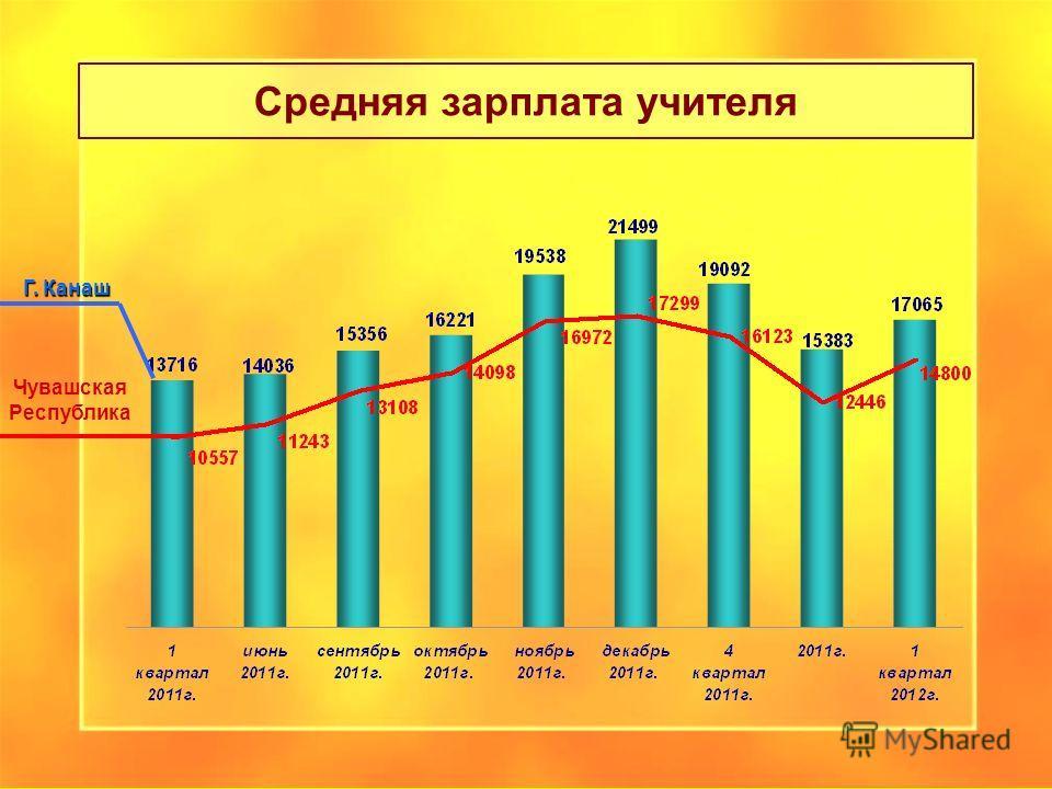 Средняя зарплата учителя Чувашская Республика Г. Канаш