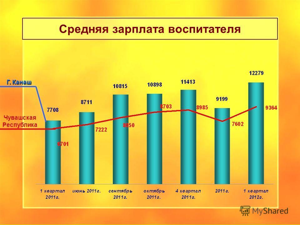 Средняя зарплата воспитателя Чувашская Республика Г. Канаш