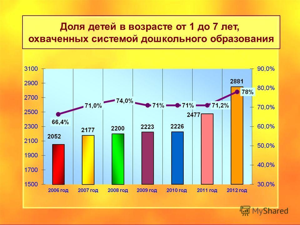 Доля детей в возрасте от 1 до 7 лет, охваченных системой дошкольного образования