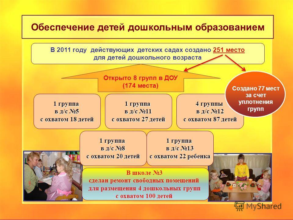 Обеспечение детей дошкольным образованием В 2011 году действующих детских садах создано 251 место для детей дошкольного возраста Открыто 8 групп в ДОУ (174 места) 1 группа в д/с 11 с охватом 27 детей 4 группы в д/с 12 с охватом 87 детей 1 группа в д/