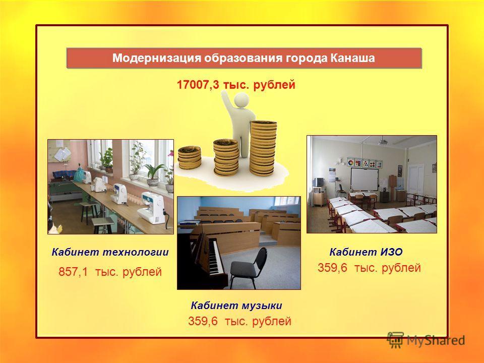 Модернизация образования города Канаша 17007,3 тыс. рублей Кабинет технологии 857,1 тыс. рублей Кабинет музыки 359,6 тыс. рублей Кабинет ИЗО 359,6 тыс. рублей