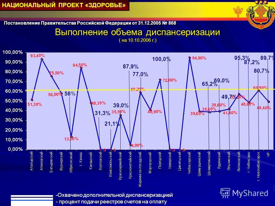 Выполнение объема диспансеризации ( на 10.10.2006 г.) Постановление Правительства Российской Федерации от 31.12.2005 868 НАЦИОНАЛЬНЫЙ ПРОЕКТ «ЗДОРОВЬЕ» 56% 31,3% 21,1% 87,9% 100,0% 77,0% 39,0% 95,3% 49,7% 69,0% 87,2% 80,7% 65,2% 89,7% -Охвачено допол