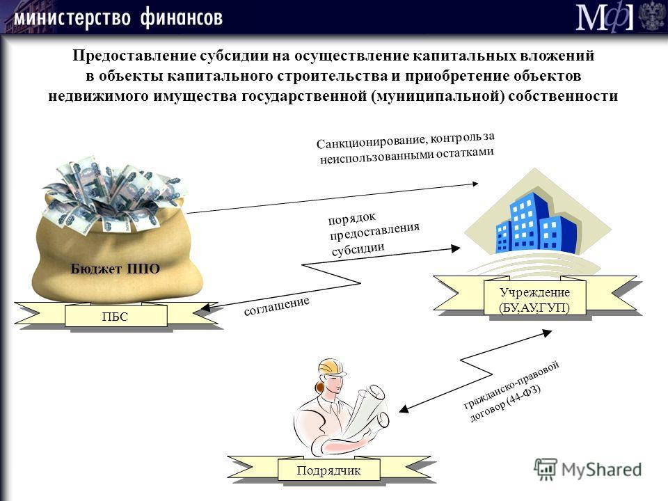 М ] ф М ] ф 37 Учреждение (БУ,АУ,ГУП) Подрядчик Бюджет ППО ПБС соглашение порядок предоставления субсидии Санкционирование, контроль за неиспользованными остатками гражданско-правовой договор (44-ФЗ) Предоставление субсидии на осуществление капитальн