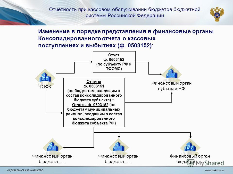 Отчетность при кассовом обслуживании бюджетов бюджетной системы Российской Федерации Изменение в порядке представления в финансовые органы Консолидированного отчета о кассовых поступлениях и выбытиях (ф. 0503152): Финансовый орган субъекта РФ Отчет ф