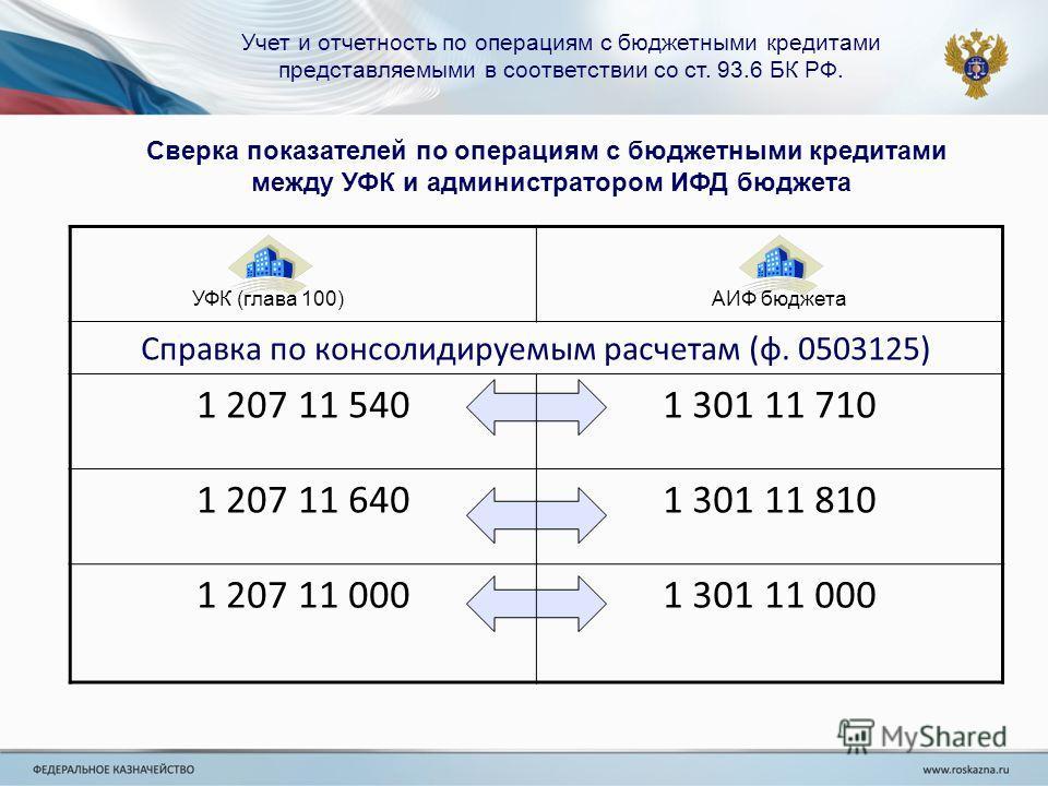 Учет и отчетность по операциям с бюджетными кредитами представляемыми в соответствии со ст. 93.6 БК РФ. Сверка показателей по операциям с бюджетными кредитами между УФК и администратором ИФД бюджета УФК (глава 100) Справка по консолидируемым расчетам