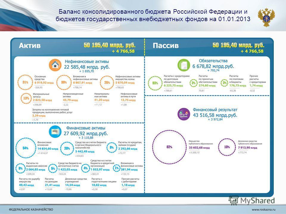 Баланс консолидированного бюджета Российской Федерации и бюджетов государственных внебюджетных фондов на 01.01.2013