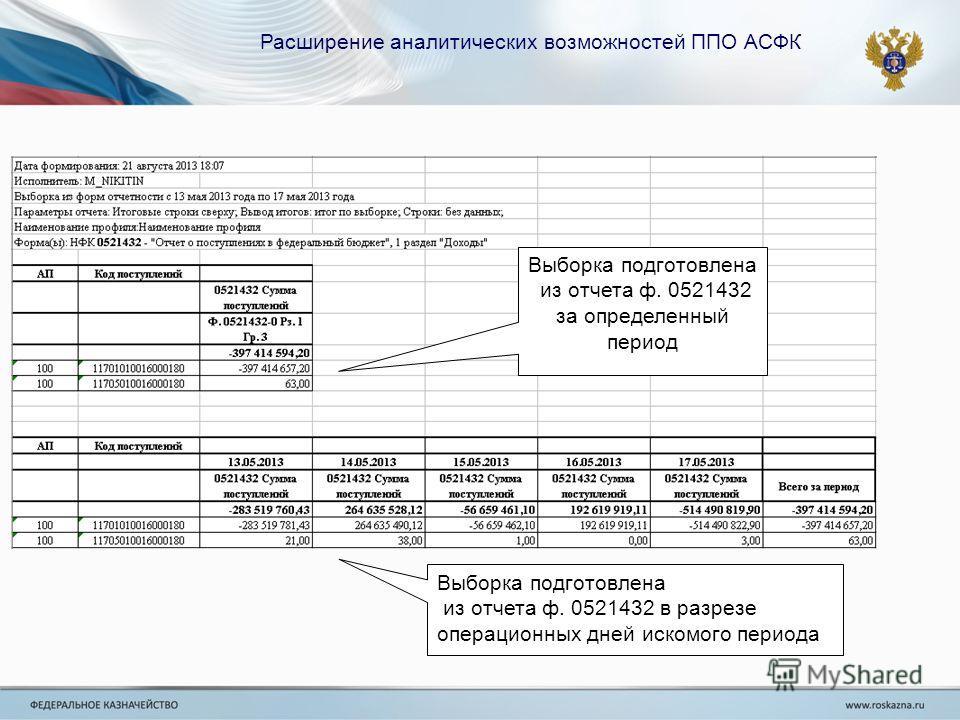Выборка подготовлена из отчета ф. 0521432 за определенный период Выборка подготовлена из отчета ф. 0521432 в разрезе операционных дней искомого периода Расширение аналитических возможностей ППО АСФК