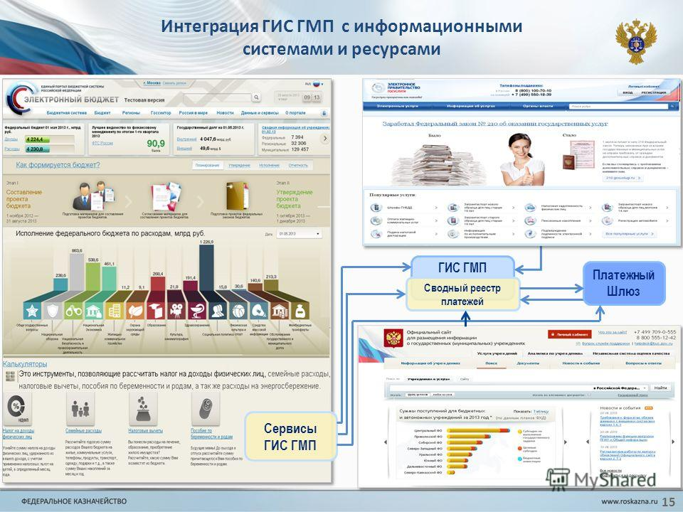 Интеграция ГИС ГМП с информационными системами и ресурсами 15 ГИС ГМП Сводный реестр платежей Сервисы ГИС ГМП Платежный Шлюз