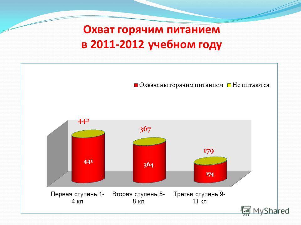 Охват горячим питанием в 2011-2012 учебном году