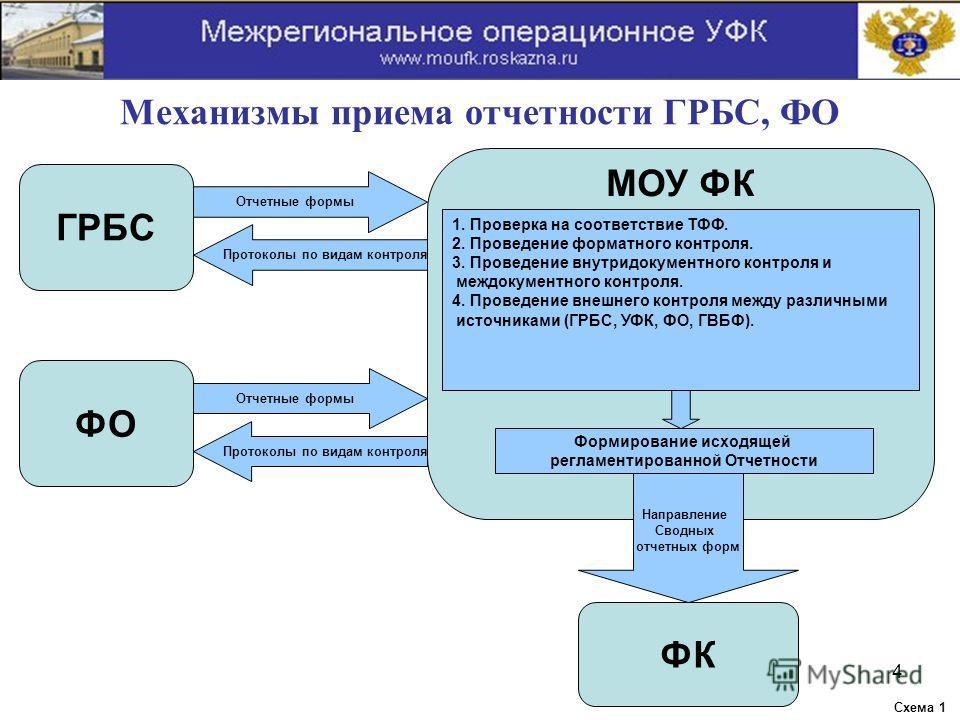 Механизмы приема отчетности ГРБС, ФО ГРБС Отчетные формы Протоколы по видам контроля Отчетные формы Протоколы по видам контроля ФО 1. Проверка на соответствие ТФФ. 2. Проведение форматного контроля. 3. Проведение внутридокументного контроля и междоку