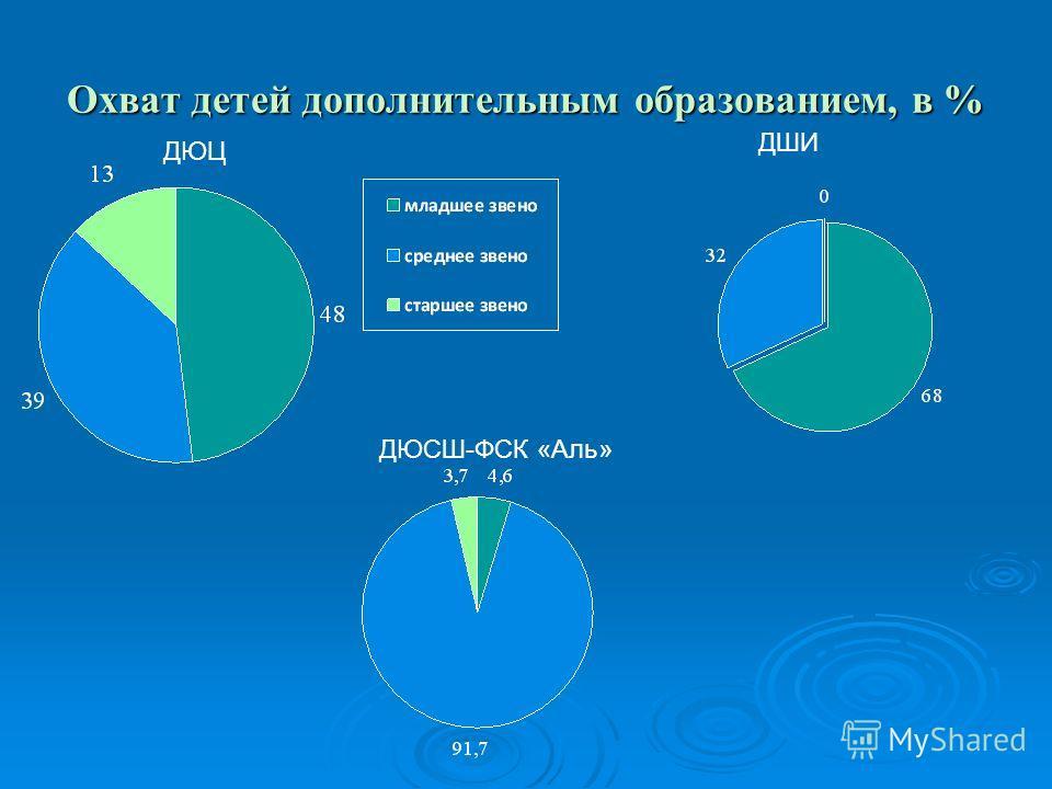 Охват детей дополнительным образованием, в % ДЮЦ ДШИ ДЮСШ-ФСК «Аль»