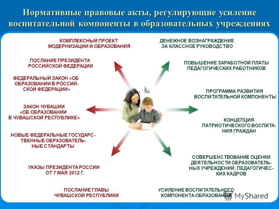 НОВЫЕ ФЕДЕРАЛЬНЫЕ ГОСУДАРС- ТВЕННЫЕ ОБРАЗОВАТЕЛЬ- НЫЕ СТАНДАРТЫ УКАЗЫ ПРЕЗИДЕНТА РОССИИ ОТ 7 МАЯ 2012 Г. ПОСЛАНИЕ ГЛАВЫ ЧУВАШСКОЙ РЕСПУБЛИКИ ЗАКОН ЧУВАШИИ «ОБ ОБРАЗОВАНИИ В ЧУВАШСКОЙ РЕСПУБЛИКЕ» КОМПЛЕКСНЫЙ ПРОЕКТ МОДЕРНИЗАЦИИ И ОБРАЗОВАНИЯ ФЕДЕРАЛЬН