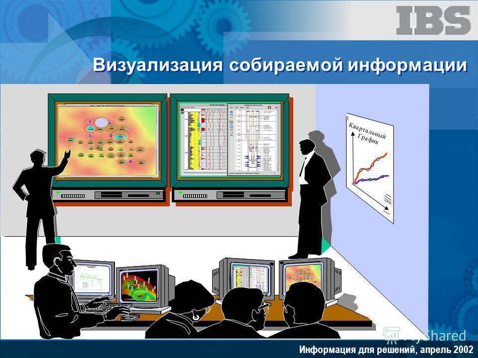 Информация для решений, апрель 2002 Квартальный График Визуализация собираемой информации