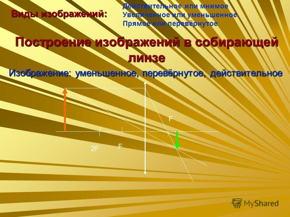 Построение изображений в собирающей линзе Изображение: уменьшенное, перевёрнутое, действительное F 2F F Виды изображений: Действительное или мнимое Увеличенное или уменьшенное Прямое или перевёрнутое