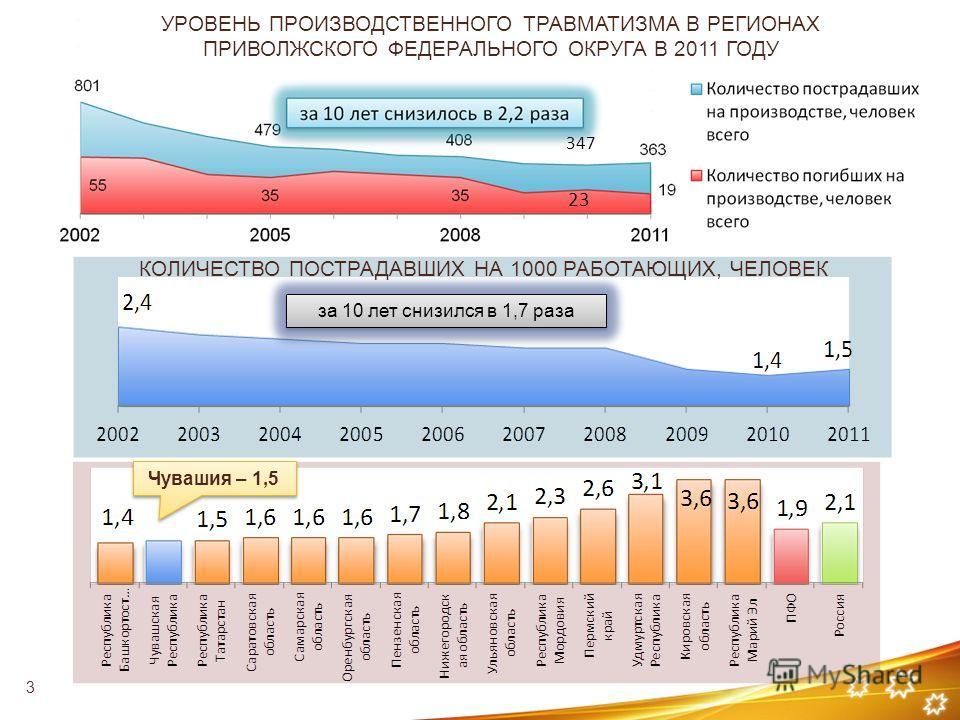 Чувашия – 1,5 УРОВЕНЬ ПРОИЗВОДСТВЕННОГО ТРАВМАТИЗМА В РЕГИОНАХ ПРИВОЛЖСКОГО ФЕДЕРАЛЬНОГО ОКРУГА В 2011 ГОДУ КОЛИЧЕСТВО ПОСТРАДАВШИХ НА 1000 РАБОТАЮЩИХ, ЧЕЛОВЕК 23 347 за 10 лет снизился в 1,7 раза 3