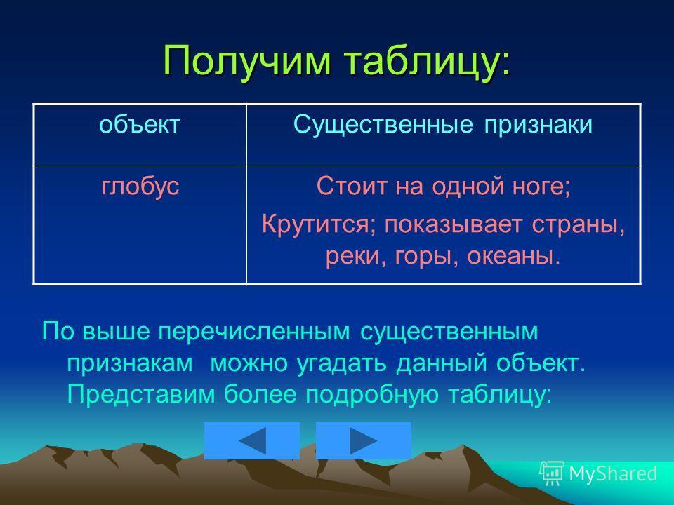 Получим таблицу: По выше перечисленным существенным признакам можно угадать данный объект. Представим более подробную таблицу: объектСущественные признаки глобусСтоит на одной ноге; Крутится; показывает страны, реки, горы, океаны.