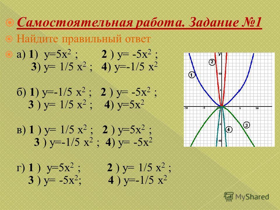 Самостоятельная работа. Задание 1 Найдите правильный ответ а) 1) y=5x 2 ; 2 ) y= -5x 2 ; 3) y= 1/5 x 2 ; 4) y=-1/5 x 2 б) 1) y=-1/5 x 2 ; 2 ) y= -5x 2 ; 3 ) y= 1/5 x 2 ; 4) y=5x 2 в) 1 ) y= 1/5 x 2 ; 2 ) y=5x 2 ; 3 ) y=-1/5 x 2 ; 4) y= -5x 2 г) 1 ) y
