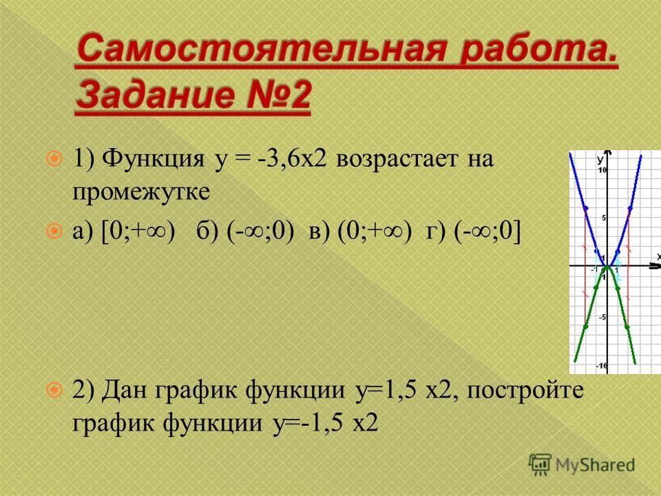 1) Функция y = -3,6x2 возрастает на промежутке а) [0;+) б) (-;0) в) (0;+) г) (-;0] 2) Дан график функции y=1,5 x2, постройте график функции y=-1,5 x2
