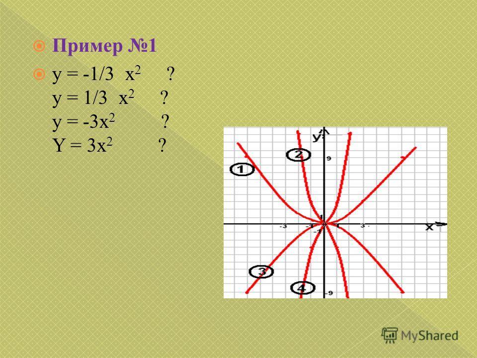 Пример 1 y = -1/3 x 2 ? y = 1/3 x 2 ? y = -3x 2 ? Y = 3x 2 ?