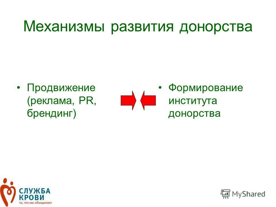 Механизмы развития донорства Продвижение (реклама, PR, брендинг) Формирование института донорства