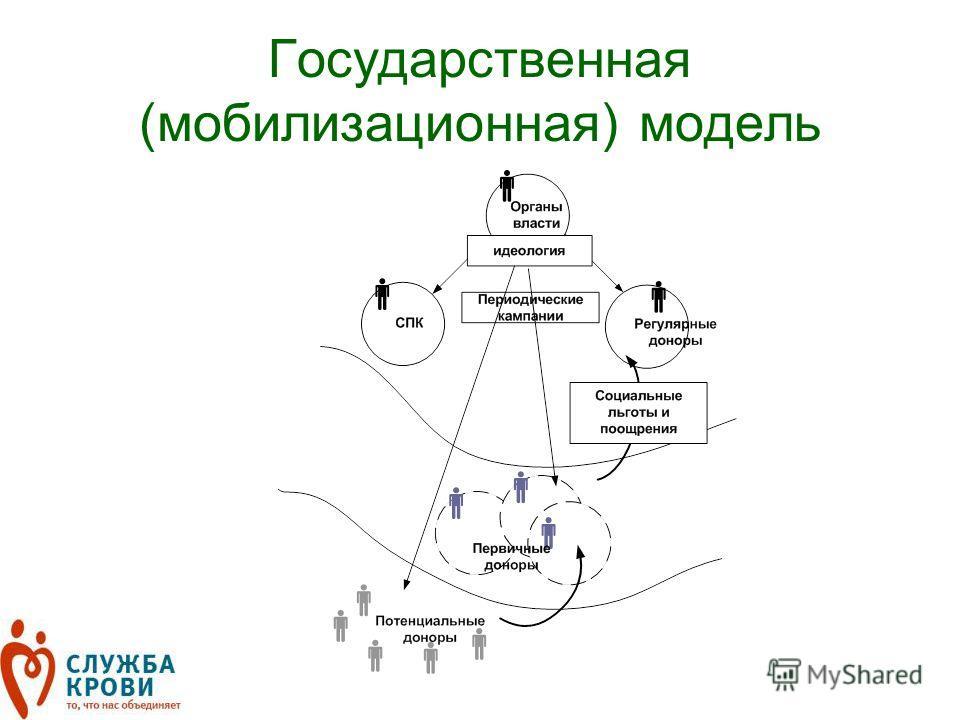 Государственная (мобилизационная) модель