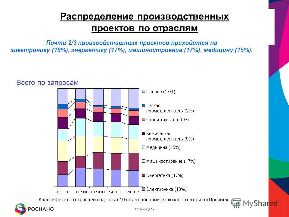 Страница 12 Распределение производственных проектов по отраслям Почти 2/3 производственных проектов приходится на электронику (18%), энергетику (17%), машиностроение (17%), медицину (15%). Классификатор отраслей содержит 10 наименований, включая кате