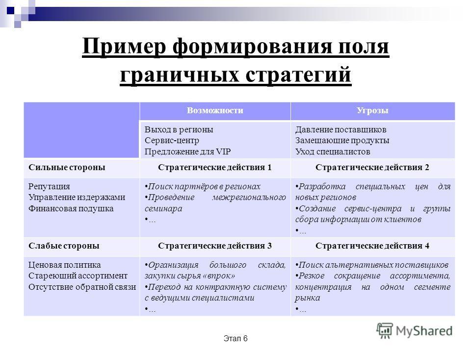 Этап 6 Пример формирования поля граничных стратегий ВозможностиУгрозы Выход в регионы Сервис-центр Предложение для VIP Давление поставщиков Замещающие продукты Уход специалистов Сильные стороныСтратегические действия 1Стратегические действия 2 Репута