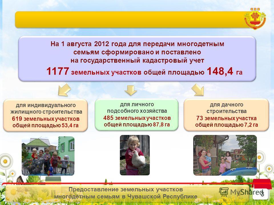3 3 Предоставление земельных участков многодетным семьям в Чувашской Республике На 1 августа 2012 года для передачи многодетным семьям сформировано и поставлено на государственный кадастровый учет 1177 земельных участков общей площадью 148,4 га На 1