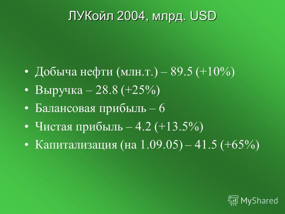 ЛУКойл 2004, млрд. USD Добыча нефти (млн.т.) – 89.5 (+10%) Выручка – 28.8 (+25%) Балансовая прибыль – 6 Чистая прибыль – 4.2 (+13.5%) Капитализация (на 1.09.05) – 41.5 (+65%)