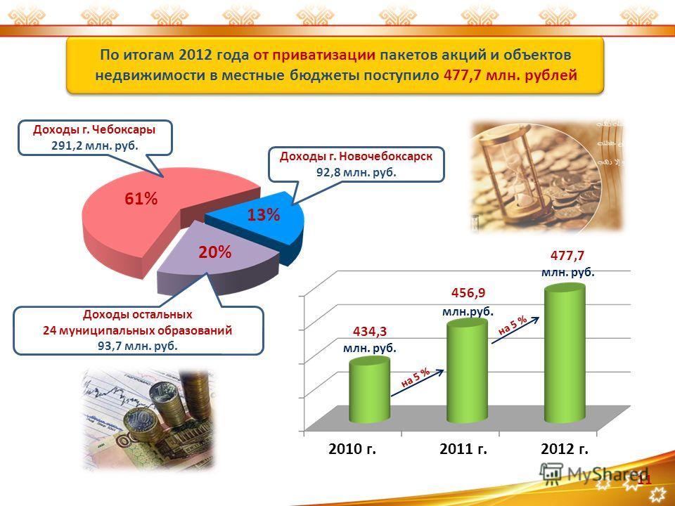 По итогам 2012 года от приватизации пакетов акций и объектов недвижимости в местные бюджеты поступило 477,7 млн. рублей 61% 13% 20% Доходы г. Чебоксары 291,2 млн. руб. Доходы г. Новочебоксарск 92,8 млн. руб. Доходы остальных 24 муниципальных образова