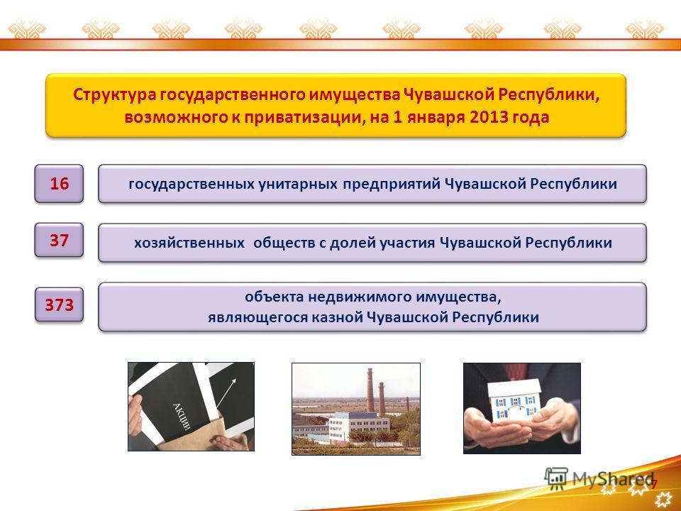 Структура государственного имущества Чувашской Республики, возможного к приватизации, на 1 января 2013 года Структура государственного имущества Чувашской Республики, возможного к приватизации, на 1 января 2013 года 7 государственных унитарных предпр