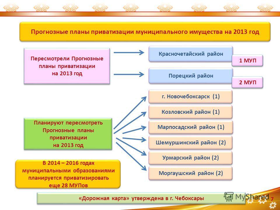 7 Прогнозные планы приватизации муниципального имущества на 2013 год Пересмотрели Прогнозные планы приватизации на 2013 год Пересмотрели Прогнозные планы приватизации на 2013 год Красночетайский район Марпосадский район (1) Урмарский район (2) Козлов