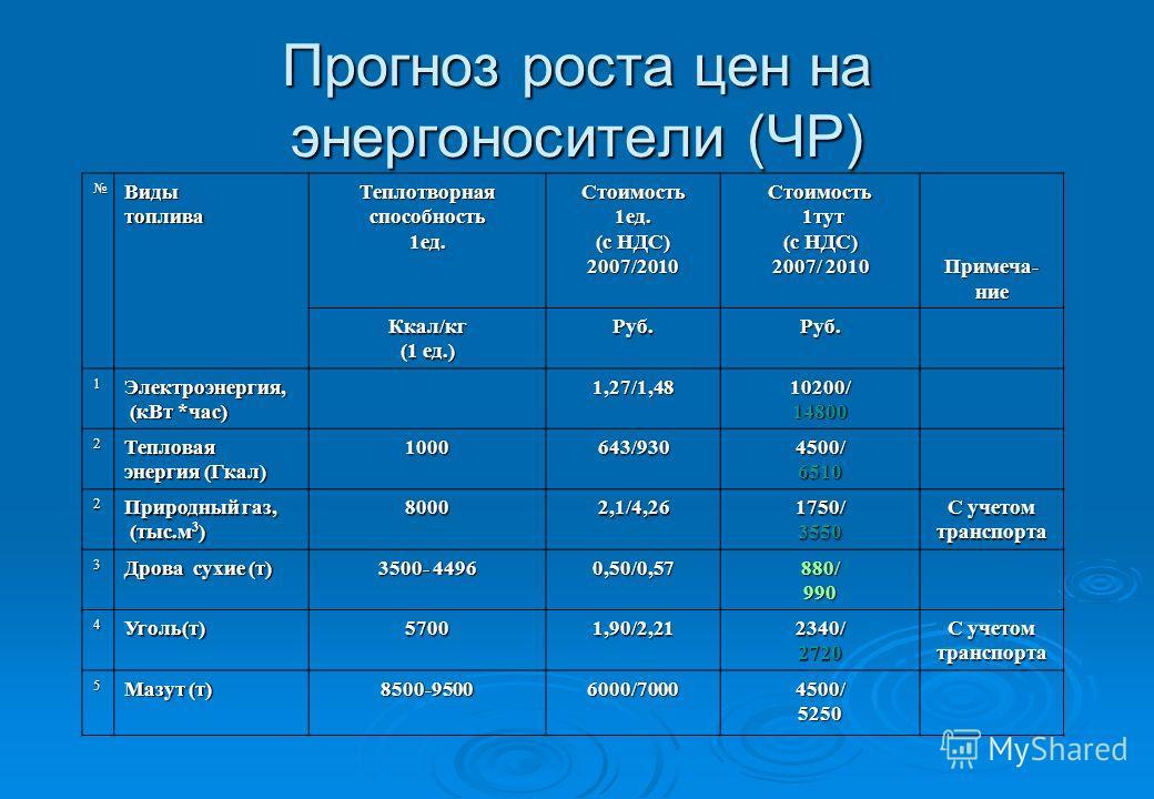 Прогноз роста цен на энергоносители (ЧР) Видытоплива Теплотворная способность 1ед.Стоимость1ед. (с НДС) 2007/2010Стоимость 1тут 1тут (с НДС) 2007/ 2010 Примеча-ние Ккал/кг (1 ед.) Руб.Руб. 1Электроэнергия, (кВт *час) (кВт *час)1,27/1,4810200/14800 2Т