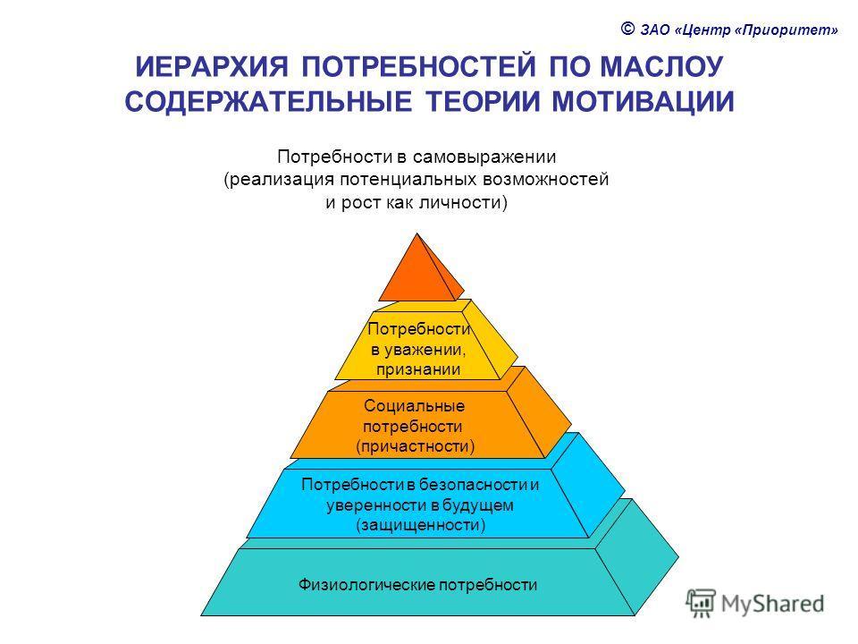 ИЕРАРХИЯ ПОТРЕБНОСТЕЙ ПО МАСЛОУ СОДЕРЖАТЕЛЬНЫЕ ТЕОРИИ МОТИВАЦИИ Физиологические потребности Потребности в безопасности и уверенности в будущем (защищенности) Социальные потребности (причастности) Потребности в уважении, признании Потребности в самовы