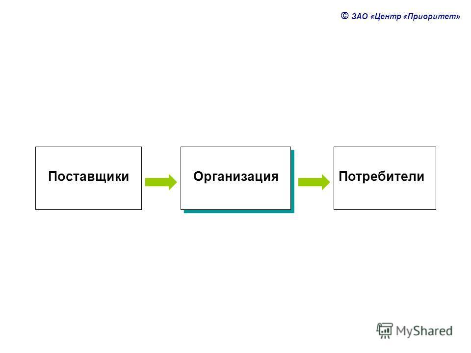 © ЗАО «Центр «Приоритет» ПоставщикиОрганизацияПотребители