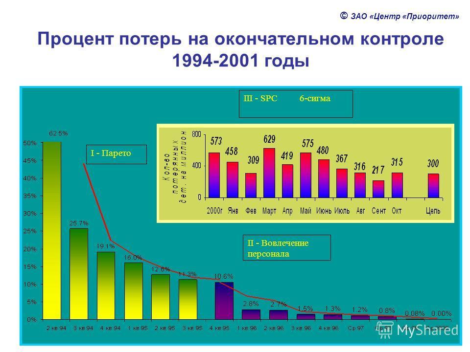 © ЗАО «Центр «Приоритет» Процент потерь на окончательном контроле 1994-2001 годы I - Парето II - Вовлечение персонала III - SPC 6-cигма