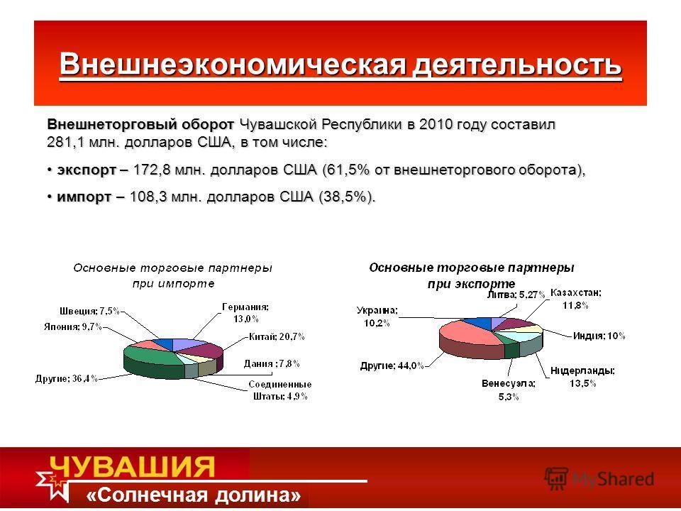 «Солнечная долина» Внешнеэкономическая деятельность Внешнеторговый оборот Чувашской Республики в 2010 году составил 281,1 млн. долларов США, в том числе: экспорт – 172,8 млн. долларов США (61,5% от внешнеторгового оборота), экспорт – 172,8 млн. долла