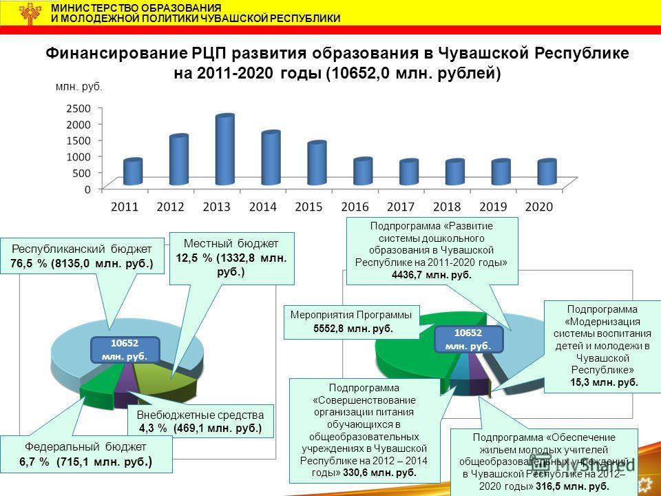 9 МИНИСТЕРСТВО ОБРАЗОВАНИЯ И МОЛОДЕЖНОЙ ПОЛИТИКИ ЧУВАШСКОЙ РЕСПУБЛИКИ Финансирование РЦП развития образования в Чувашской Республике на 2011-2020 годы (10652,0 млн. рублей) Внебюджетные средства 4,3 % (469,1 млн. руб.) Местный бюджет 12,5 % (1332,8 м